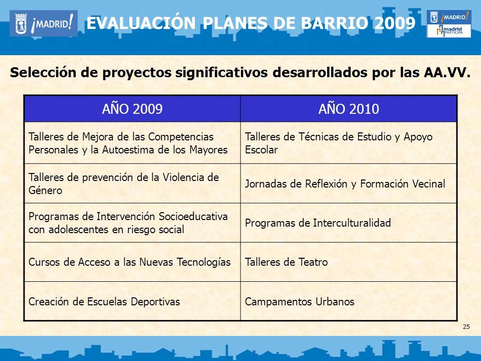 25 EVALUACIÓN PLANES DE BARRIO 2009 Selección de proyectos significativos desarrollados por las AA.VV. AÑO 2009AÑO 2010 Talleres de Mejora de las Comp