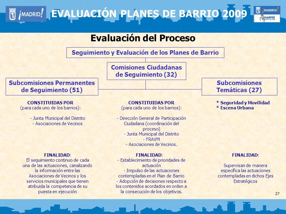 27 EVALUACIÓN PLANES DE BARRIO 2009 Evaluación del Proceso Seguimiento y Evaluación de los Planes de Barrio Comisiones Ciudadanas de Seguimiento (32)