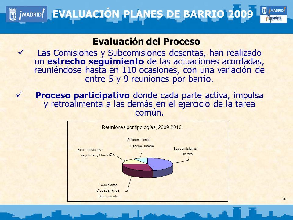 28 EVALUACIÓN PLANES DE BARRIO 2009 Evaluación del Proceso Las Comisiones y Subcomisiones descritas, han realizado un estrecho seguimiento de las actu