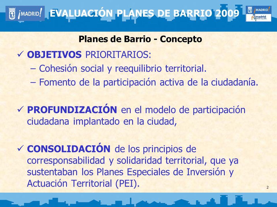 3 EVALUACIÓN PLANES DE BARRIO 2009 Planes de Barrio - Concepto AGENTES PARTICIPANTES: –Área de Gobierno de Economía, Empleo y Participación Ciudadana, a través de la DGPC (Coordinación del proceso) –Juntas Municipales de Distrito –Áreas de Gobierno del Ayuntamiento de Madrid –Federación Regional de Asociaciones de Vecinos de Madrid (FRAVM) –Asociaciones de Vecinos de los barrios.