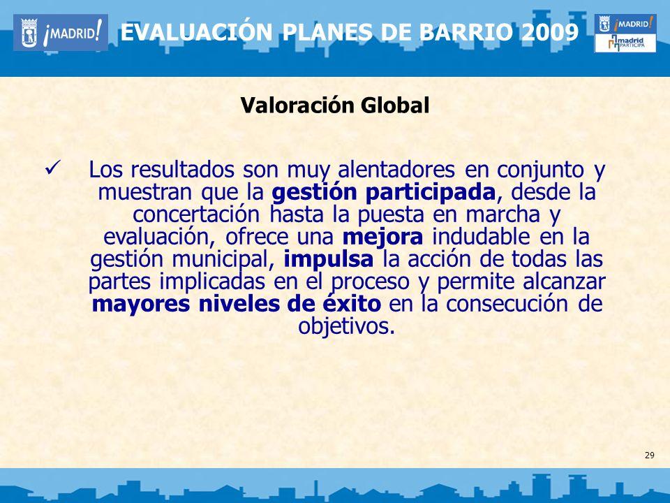 29 EVALUACIÓN PLANES DE BARRIO 2009 Valoración Global Los resultados son muy alentadores en conjunto y muestran que la gestión participada, desde la c