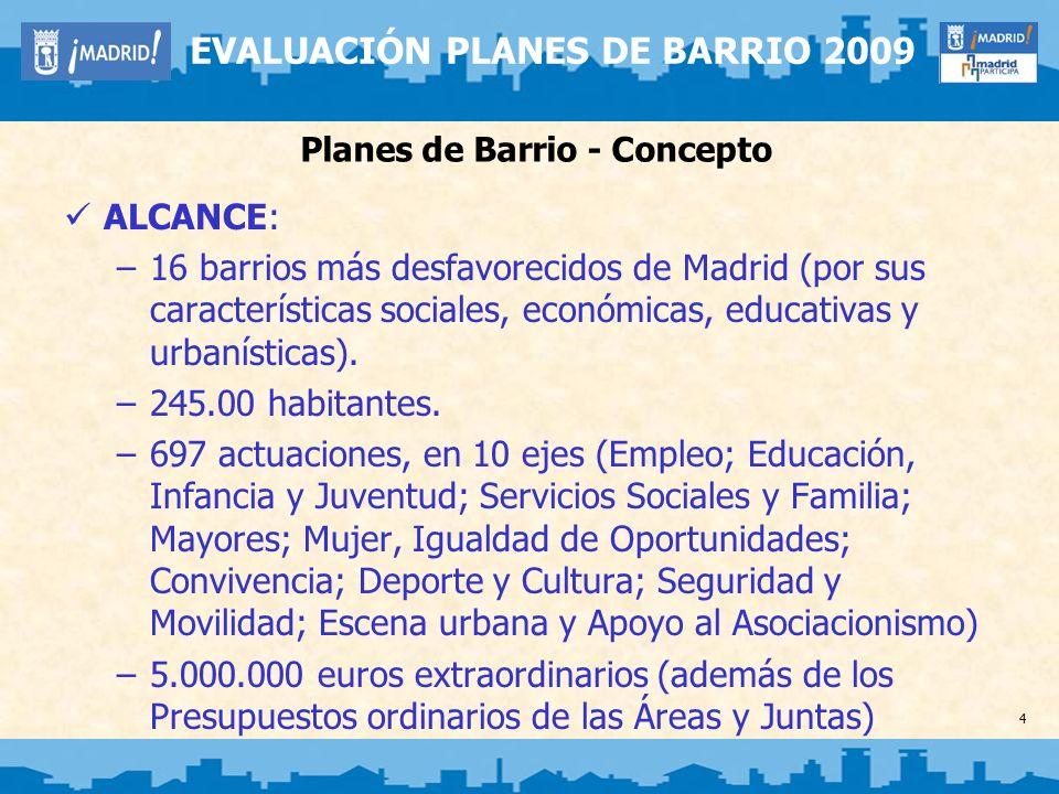 4 EVALUACIÓN PLANES DE BARRIO 2009 Planes de Barrio - Concepto ALCANCE: –16 barrios más desfavorecidos de Madrid (por sus características sociales, ec