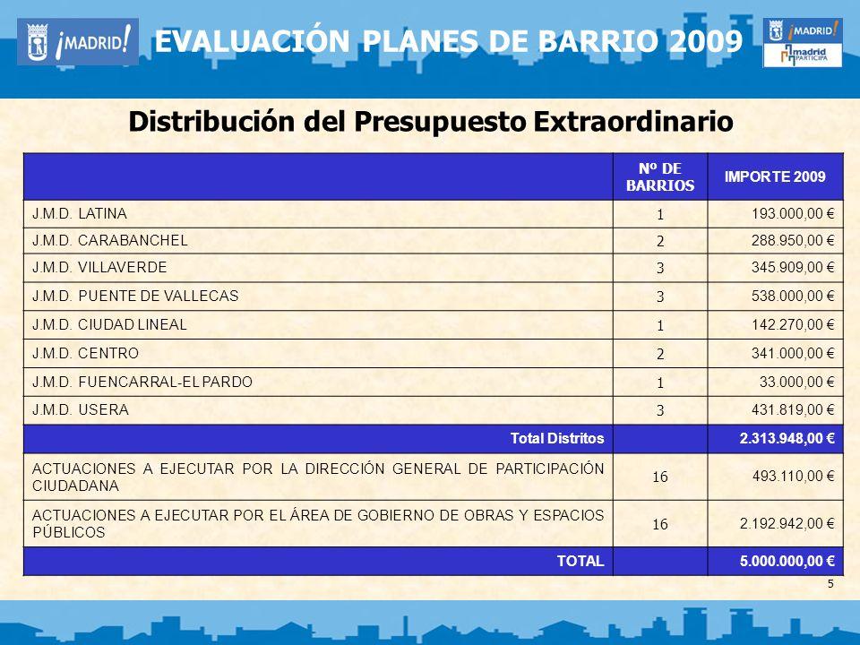 5 EVALUACIÓN PLANES DE BARRIO 2009 Distribución del Presupuesto Extraordinario Nº DE BARRIOS IMPORTE 2009 J.M.D. LATINA 1 193.000,00 J.M.D. CARABANCHE