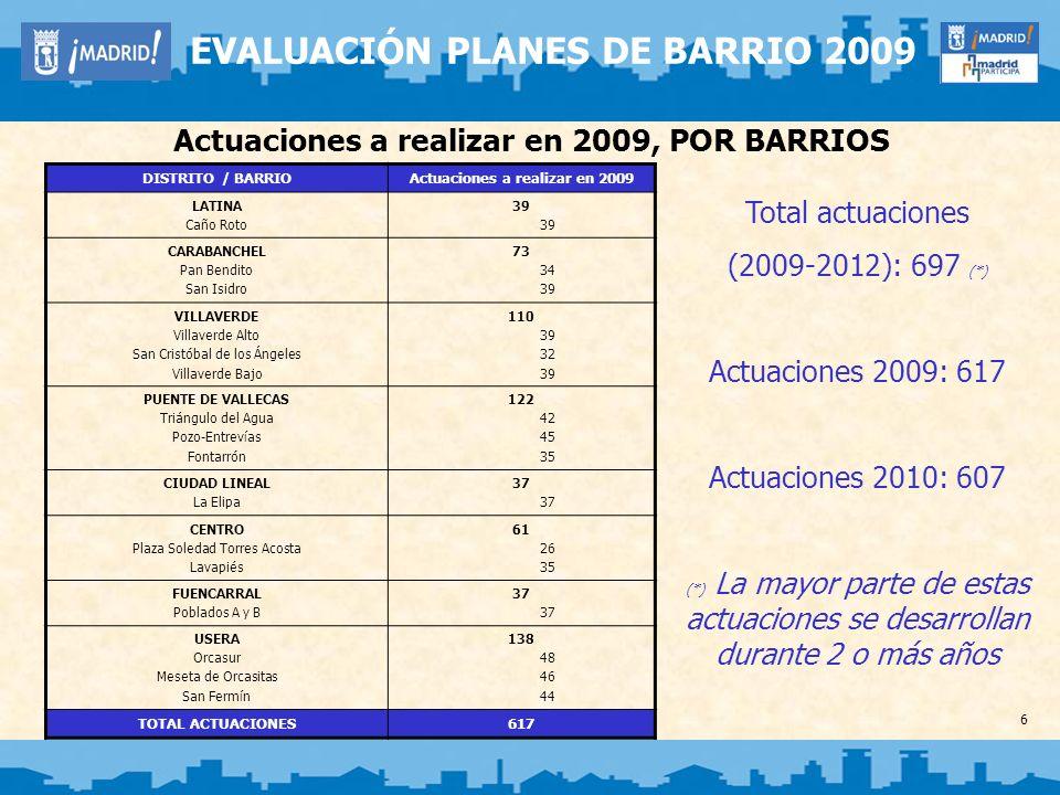 27 EVALUACIÓN PLANES DE BARRIO 2009 Evaluación del Proceso Seguimiento y Evaluación de los Planes de Barrio Comisiones Ciudadanas de Seguimiento (32) Subcomisiones Permanentes de Seguimiento (51) Subcomisiones Temáticas (27) CONSTITUIDAS POR (para cada uno de los barrios): - Dirección General de Participación Ciudadana (coordinación del proceso) - Junta Municipal del Distrito - FRAVM - Asociaciones de Vecinos.