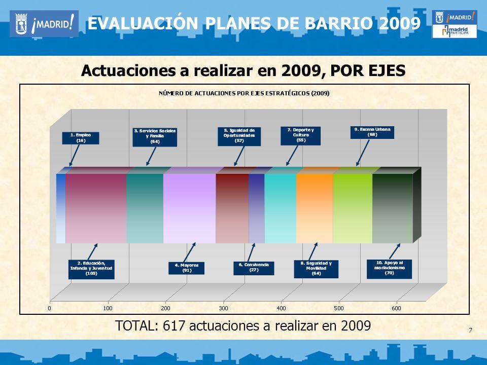 7 EVALUACIÓN PLANES DE BARRIO 2009 Actuaciones a realizar en 2009, POR EJES TOTAL: 617 actuaciones a realizar en 2009