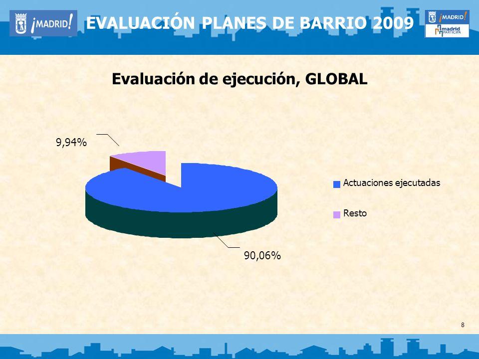 8 EVALUACIÓN PLANES DE BARRIO 2009 Evaluación de ejecución, GLOBAL 90,06% 9,94% Actuaciones ejecutadas Resto