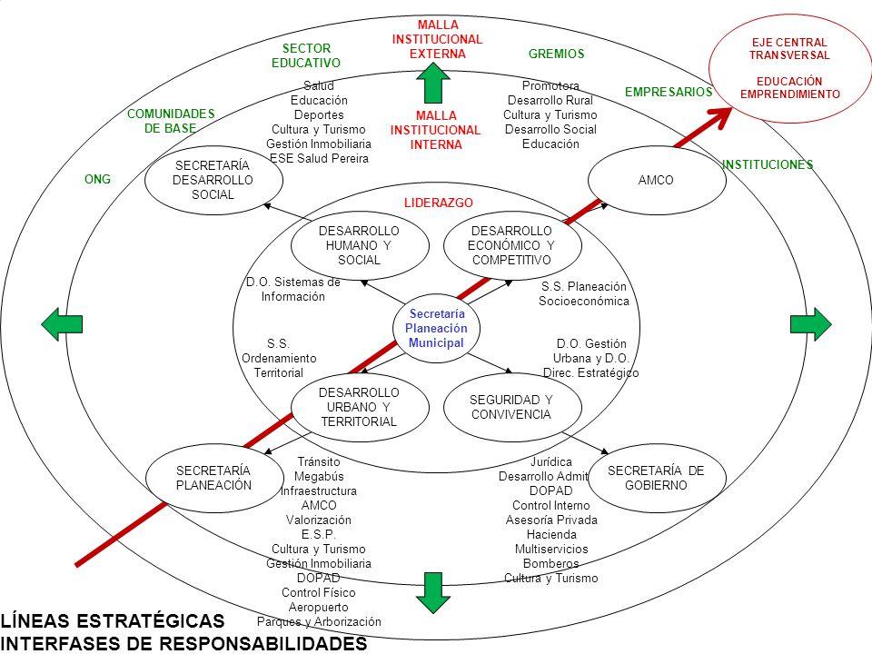 PROYECTO PLAN DE DESARROLLO MUNICIPAL 2008 – 2011 LÍNEAS ESTRATÉGICAS INTERFASES DE RESPONSABILIDADES DESARROLLO HUMANO Y SOCIAL SEGURIDAD Y CONVIVENC