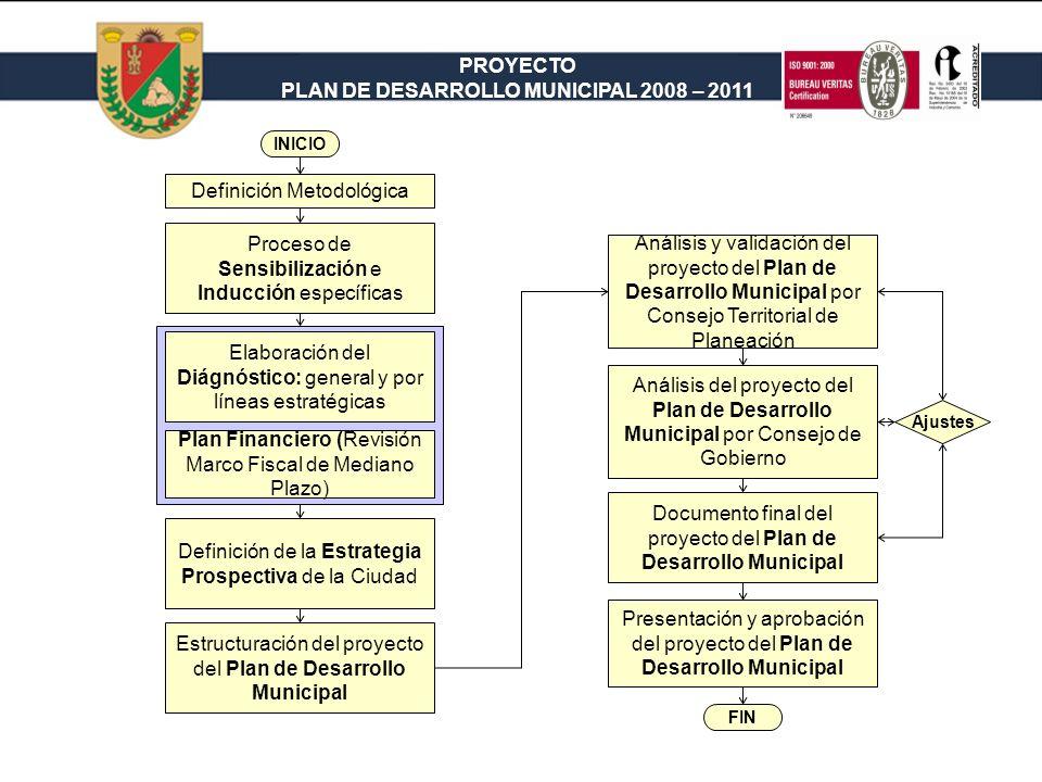 PROYECTO PLAN DE DESARROLLO MUNICIPAL 2008 – 2011 El Plan de Desarrollo Municipal se estructurará con base en una metodología PARTICIPATIVA INCLUYENTE a través de la conformación de MESAS DE TRABAJO Organizaciones comunitarias de base (JAL y JAC) Sector empresarial (gremios) Sector institucional (ONG) Sector académico (instituciones de educación superior e instituciones educativas, públicas y privadas)