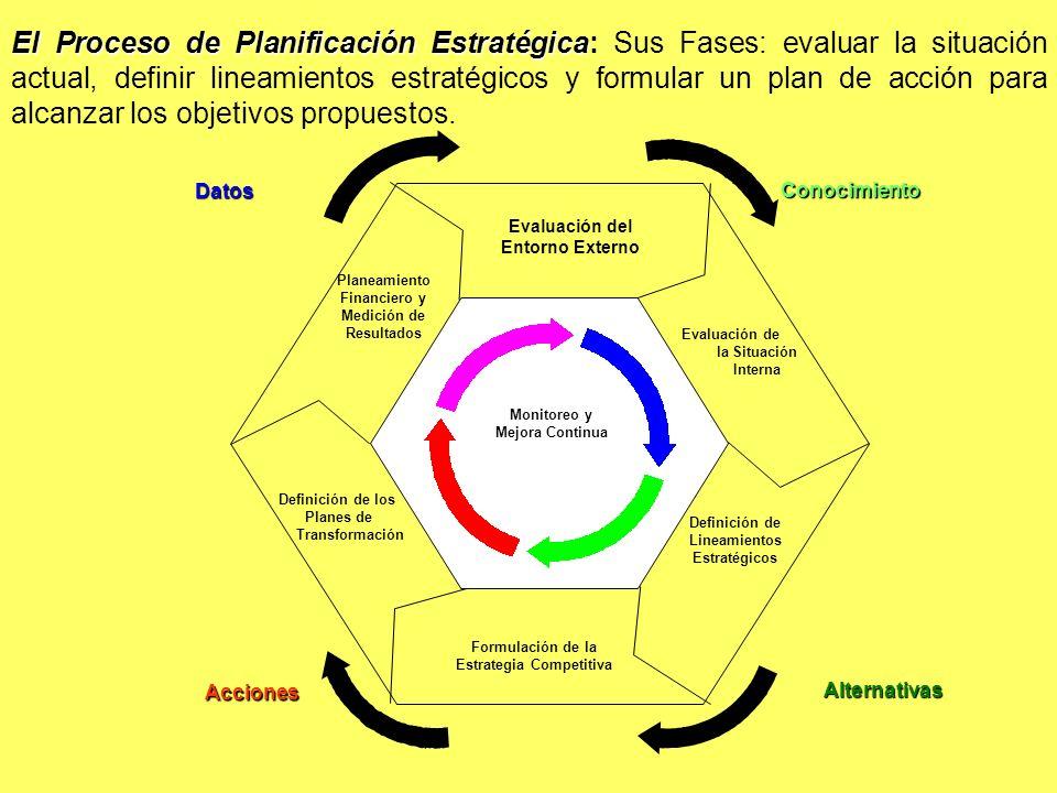 El Proceso de Planificación Estratégica El Proceso de Planificación Estratégica: Sus Fases: evaluar la situación actual, definir lineamientos estratég