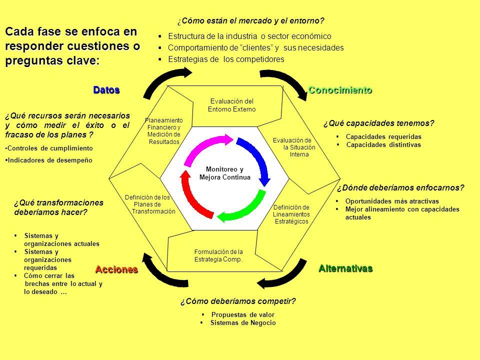 Conocimiento Conocimiento Acciones Datos Alternativas Evaluación del Entorno Externo Evaluación de la Situación Interna Definición de Lineamientos Est