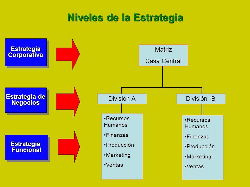 Niveles de la Estrategia EstrategiaCorporativaEstrategiaCorporativa Estrategia de Negocios Negocios EstrategiaFuncionalEstrategiaFuncional Matriz Casa