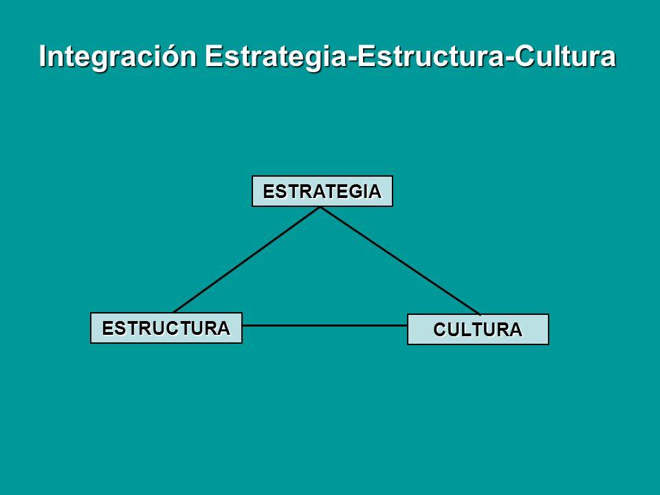 ESTRATEGIA CULTURA ESTRUCTURA Integración Estrategia-Estructura-Cultura