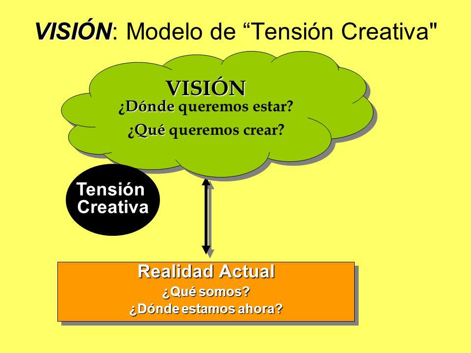 VISIÓN VISIÓN: Modelo de Tensión Creativa
