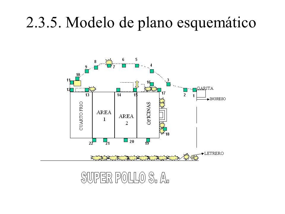 2.3.5. Modelo de plano esquemático