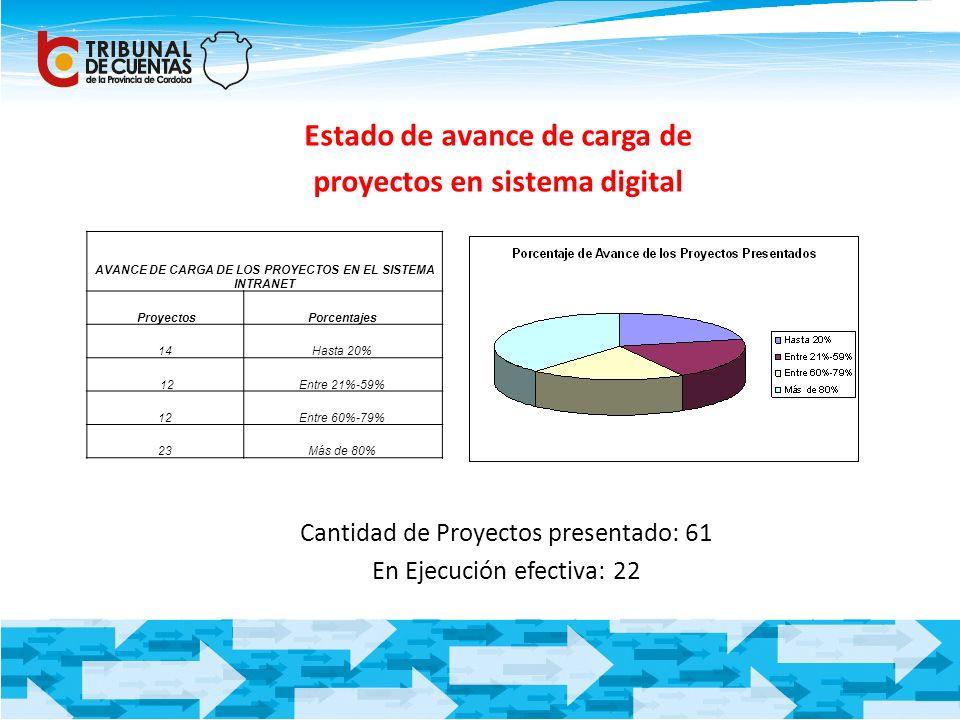 Estado de avance de carga de proyectos en sistema digital AVANCE DE CARGA DE LOS PROYECTOS EN EL SISTEMA INTRANET ProyectosPorcentajes 14Hasta 20% 12E