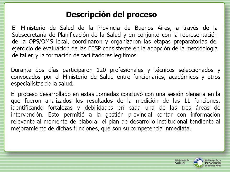 Antecedentes y Pilares del Plan Plan Federal de Salud Plan de Gestión Pública de la Provincia de Buenos Aires Evaluación de Funciones Esenciales de Salud Pública Conclusiones de Consejos Regionales de salud