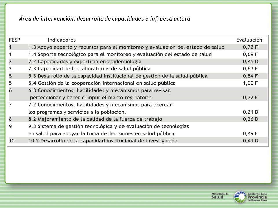 Eje Estratégico 3: Fortalecimiento de las Capacidades Institucionales Sectoriales basadas en la Ética del Compromiso - LÍNEAS DE ACCIÓN: JERARQUIZACIÓN DE LAS REGIONES SANITARIAS.