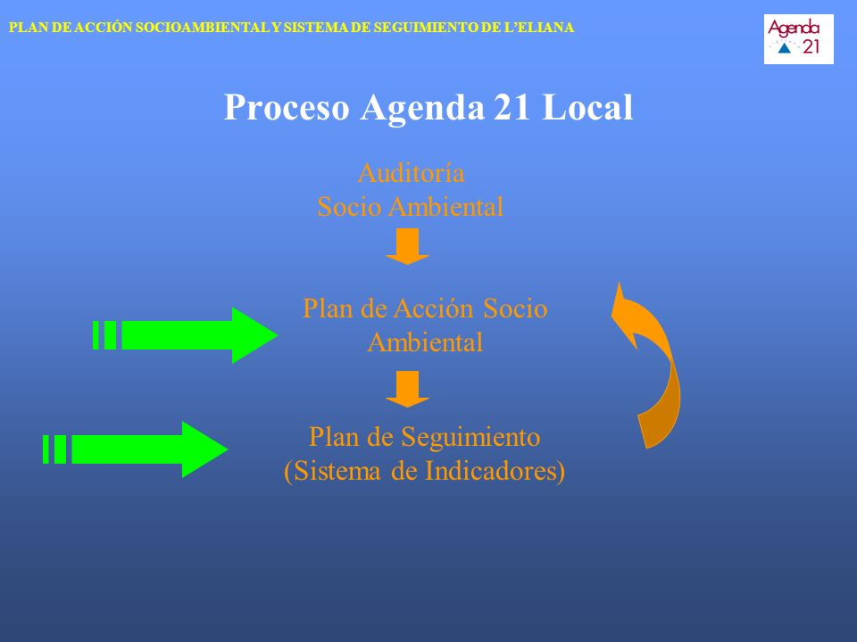 PLAN DE ACCIÓN SOCIOAMBIENTAL DE LELIANA AGENDA 21 LOCAL