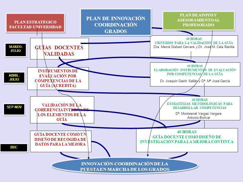 GUÍAS DOCENTES VALIDADAS INSTRUMENTOS DE EVALUACIÓN POR COMPETENCIAS DE LA GUÍA (ACREDITA) VALIDACIÓN DE LA COHERENCIA INTERNA DE LOS ELEMENTOS DE LA GUÍA 40 HORAS ELABORACIÓN INSTRUMENTOS DE EVALUACIÓN POR COMPETENCIAS DE LA GUÍA 40 HORAS ESTRATÉGIAS METODOLÓGICAS PARA DESARROLLAR COMPETENCIAS 40 HORAS GUÍA DOCENTE COMO DISEÑO DE INVESTIGACIÓN PARA LA MEJORA CONTINUA MARZO- JULIO ABRIL- JULIO SEP-NOV DIC GUÍA DOCENTE COMO UN DISEÑO DE RECOGIDA DE DATOS PARA LA MEJORA 40 HORAS CRITERIOS PARA LA VALIDACIÓN DE LA GUÍA Dra.