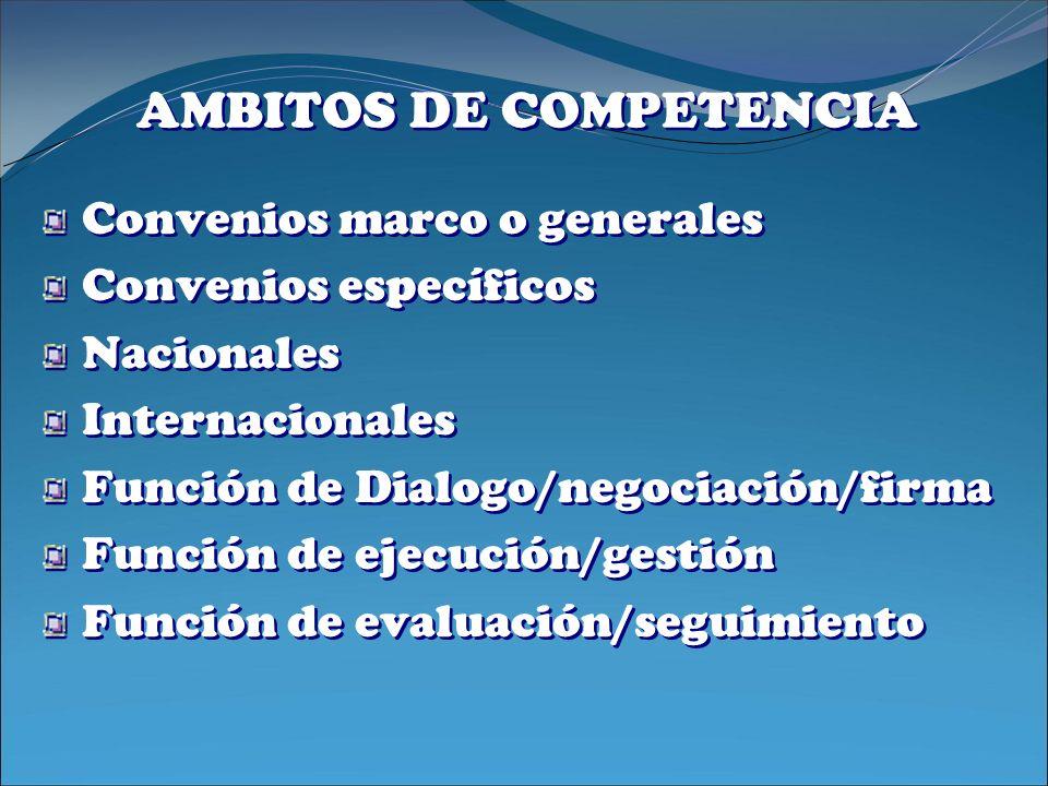AMBITOS DE COMPETENCIA Convenios marco o generales Convenios específicos Nacionales Internacionales Función de Dialogo/negociación/firma Función de ej