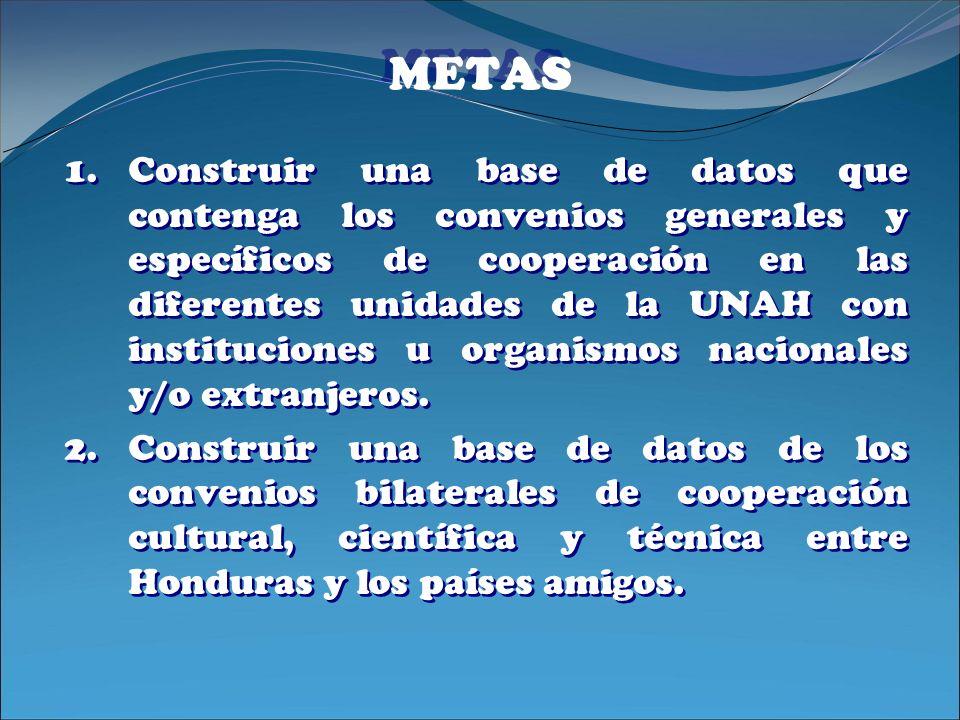 METAS 1.Construir una base de datos que contenga los convenios generales y específicos de cooperación en las diferentes unidades de la UNAH con instit