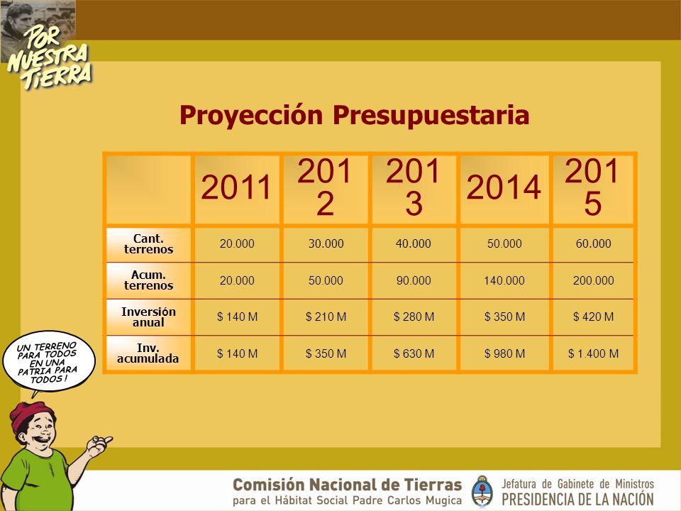 UN TERRENO PARA TODOS EN UNA PATRIA PARA TODOS ! Proyección Presupuestaria 2011 201 2 201 3 2014 201 5 Cant. terrenos 20.000 30.00040.000 50.000 60.00
