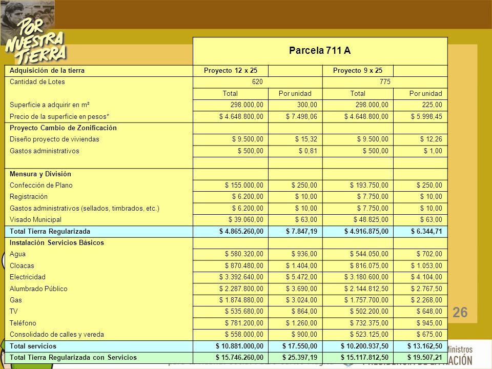 UN TERRENO PARA TODOS EN UNA PATRIA PARA TODOS ! Parcela 711 A Adquisición de la tierraProyecto 12 x 25 Proyecto 9 x 25 Cantidad de Lotes620775 TotalP