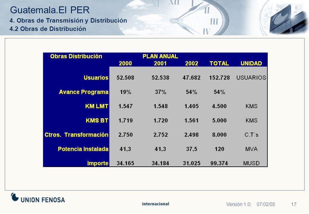 17Versión 1.0; 07/02/05 4. Obras de Transmisión y Distribución 4.2 Obras de Distribución Guatemala.El PER
