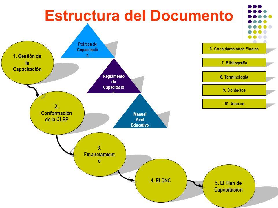 Estructura del Documento 1. Gestión de la Capacitación 2. Conformación de la CLEP 3. Financiamient o 4. El DNC 5. El Plan de Capacitación 6. Considera