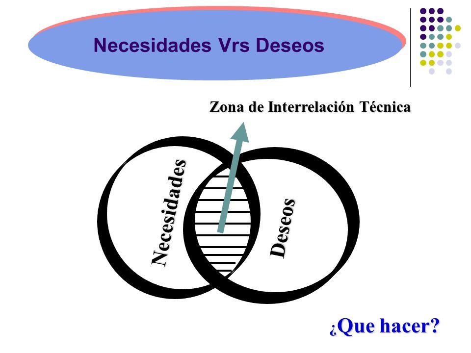Deseos Zona de Interrelación Técnica ¿ Que hacer? Necesidades Necesidades Vrs Deseos