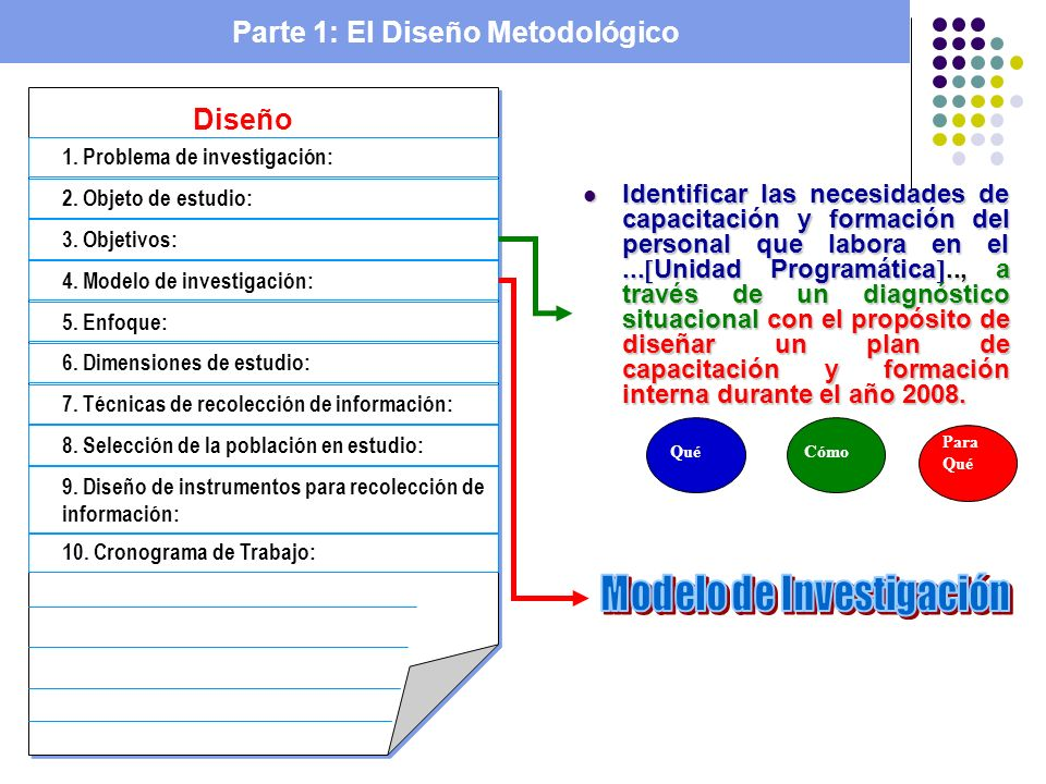 Parte 1: El Diseño Metodológico Diseño 1. Problema de investigación: 10. Cronograma de Trabajo: 9. Diseño de instrumentos para recolección de informac