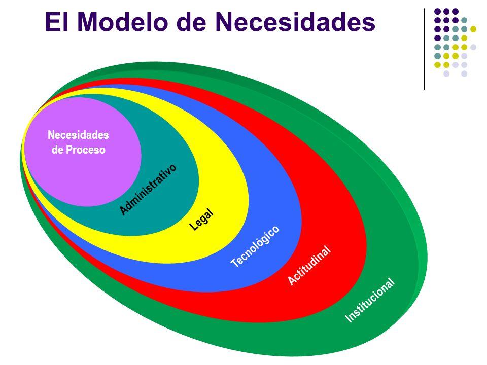 El Modelo de Necesidades Necesidades de Proceso A d m i n i s t r a t i v o L e g a l Tecnológico Actitudinal Institucional