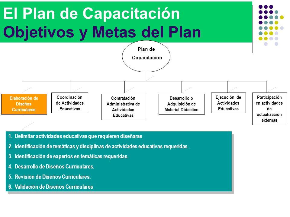 El Plan de Capacitación Objetivos y Metas del Plan 1.Delimitar actividades educativas que requieren diseñarse 2.Identificación de temáticas y discipli
