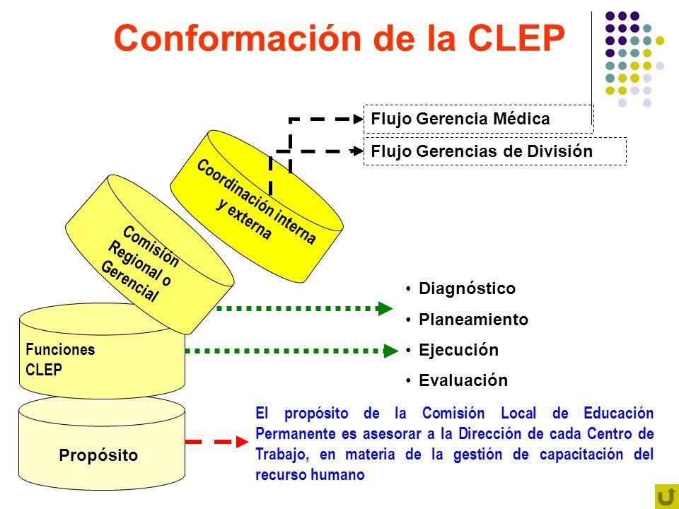 Conformación de la CLEP Funciones CLEP Propósito Comisión Regional o Gerencial Coordinación interna y externa El propósito de la Comisión Local de Edu
