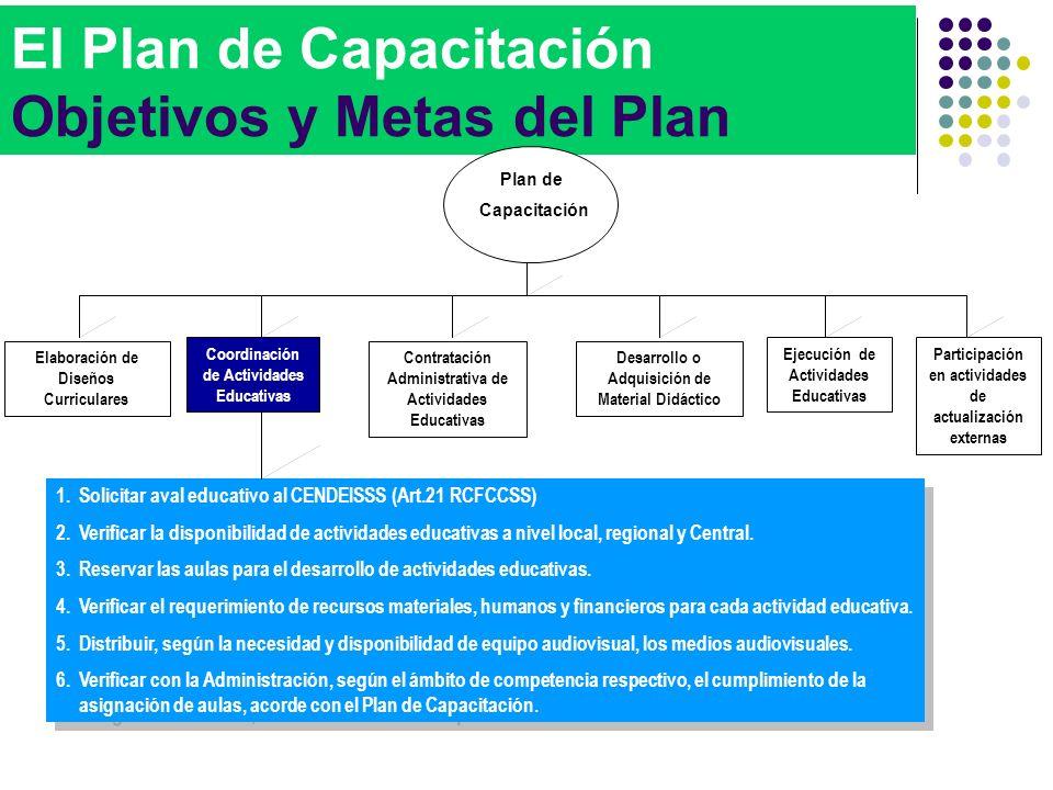 El Plan de Capacitación Objetivos y Metas del Plan 1.Solicitar aval educativo al CENDEISSS (Art.21 RCFCCSS) 2.Verificar la disponibilidad de actividad