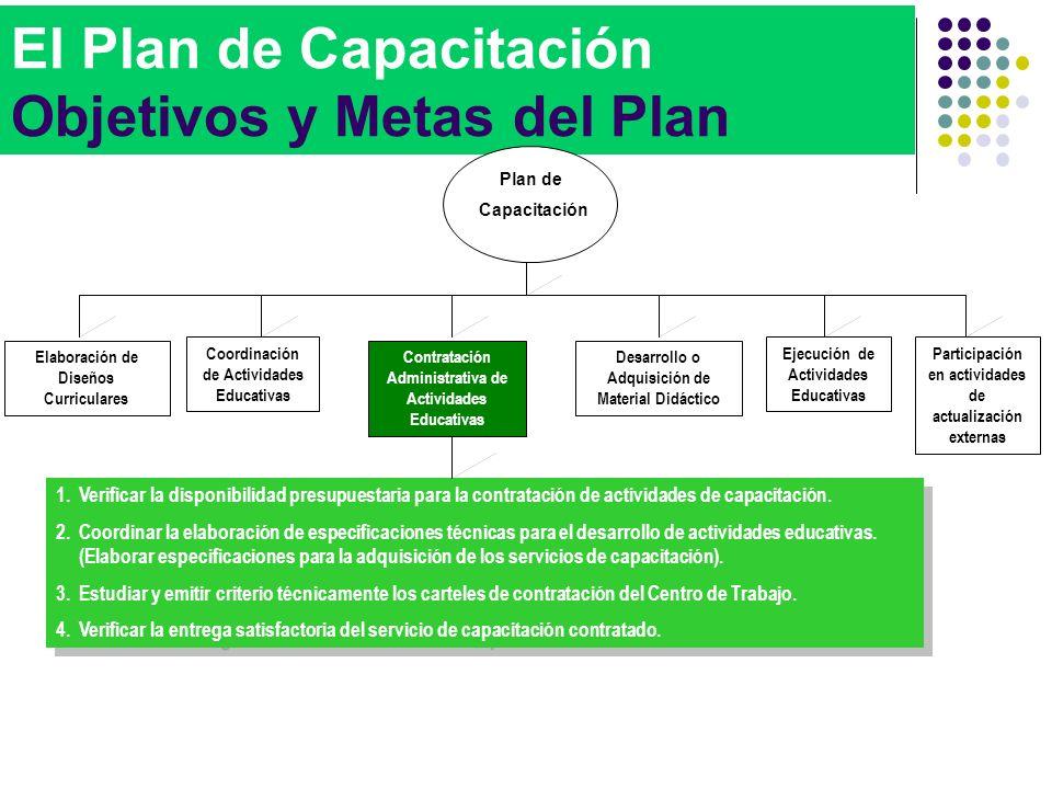 El Plan de Capacitación Objetivos y Metas del Plan 1.Verificar la disponibilidad presupuestaria para la contratación de actividades de capacitación. 2