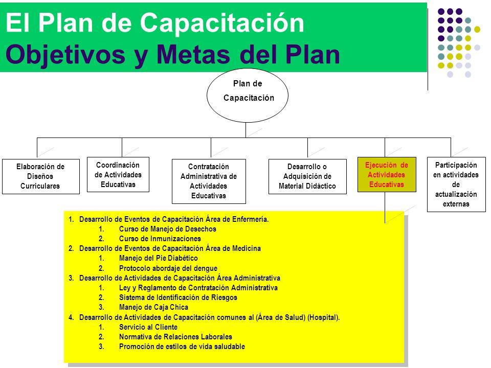 El Plan de Capacitación Objetivos y Metas del Plan 1.Desarrollo de Eventos de Capacitación Área de Enfermería. 1.Curso de Manejo de Desechos 2.Curso d