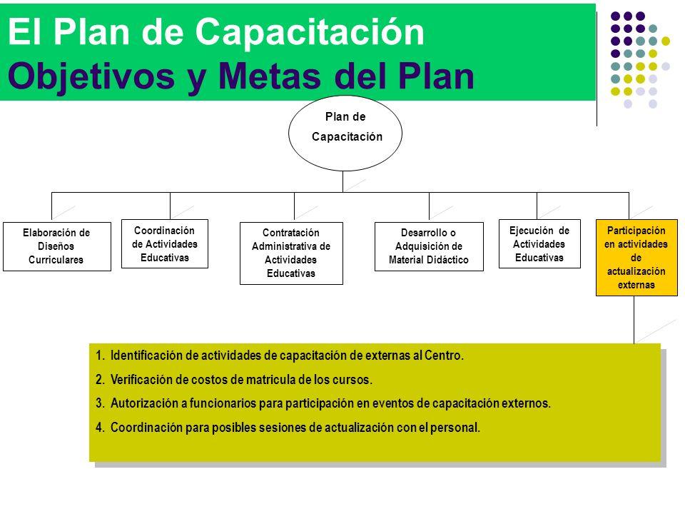 El Plan de Capacitación Objetivos y Metas del Plan 1.Identificación de actividades de capacitación de externas al Centro. 2.Verificación de costos de