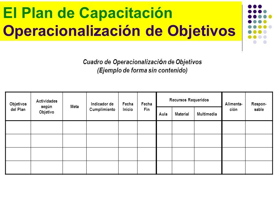El Plan de Capacitación Operacionalización de Objetivos Cuadro de Operacionalizaci ó n de Objetivos (Ejemplo de forma sin contenido) Objetivos del Pla