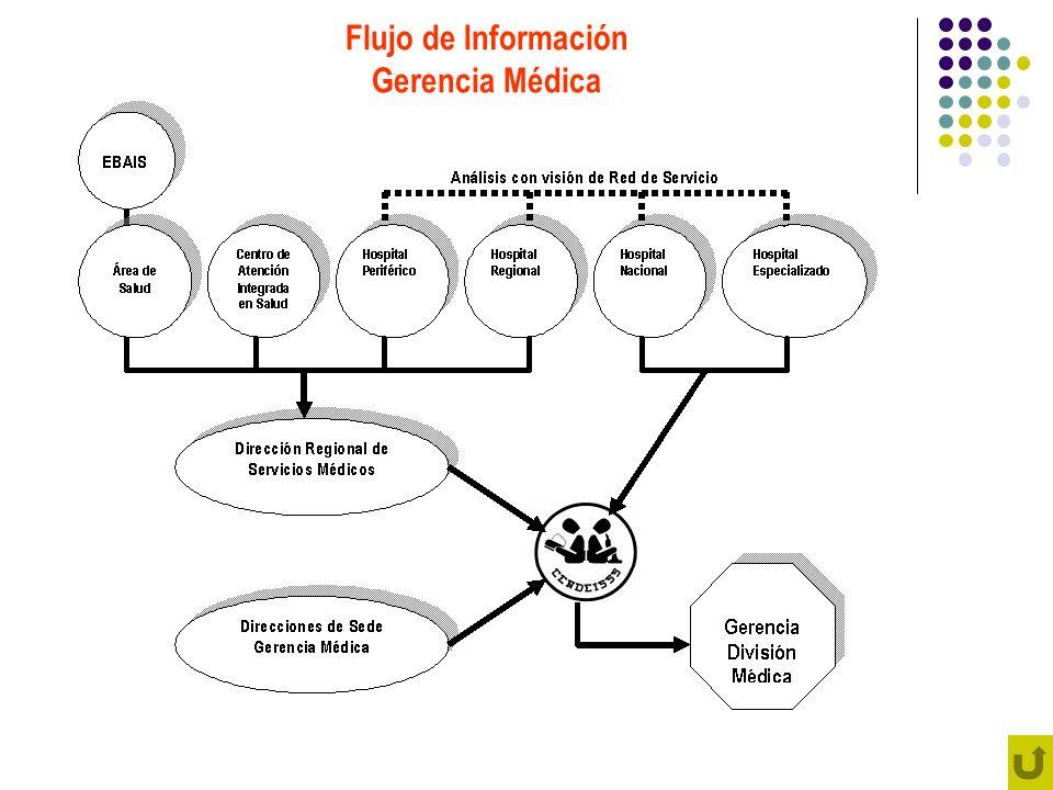Flujo de Información Gerencias de División (excepto Gerencia Médica que se indica en gráfico anterior)