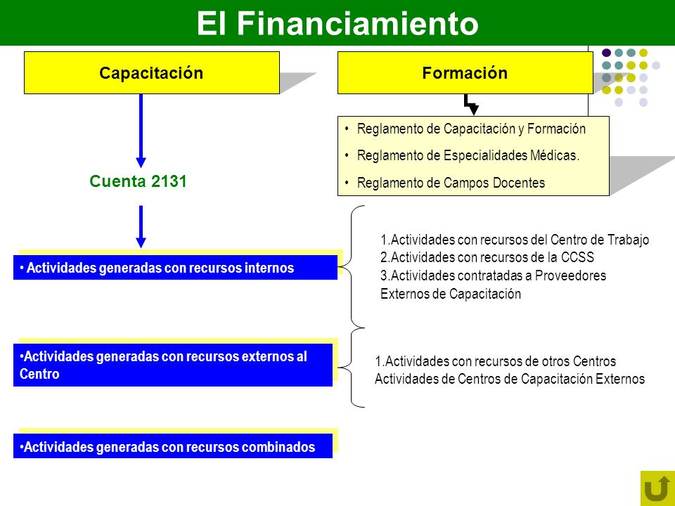 El Financiamiento CapacitaciónFormación Reglamento de Capacitación y Formación Reglamento de Especialidades Médicas. Reglamento de Campos Docentes Cue