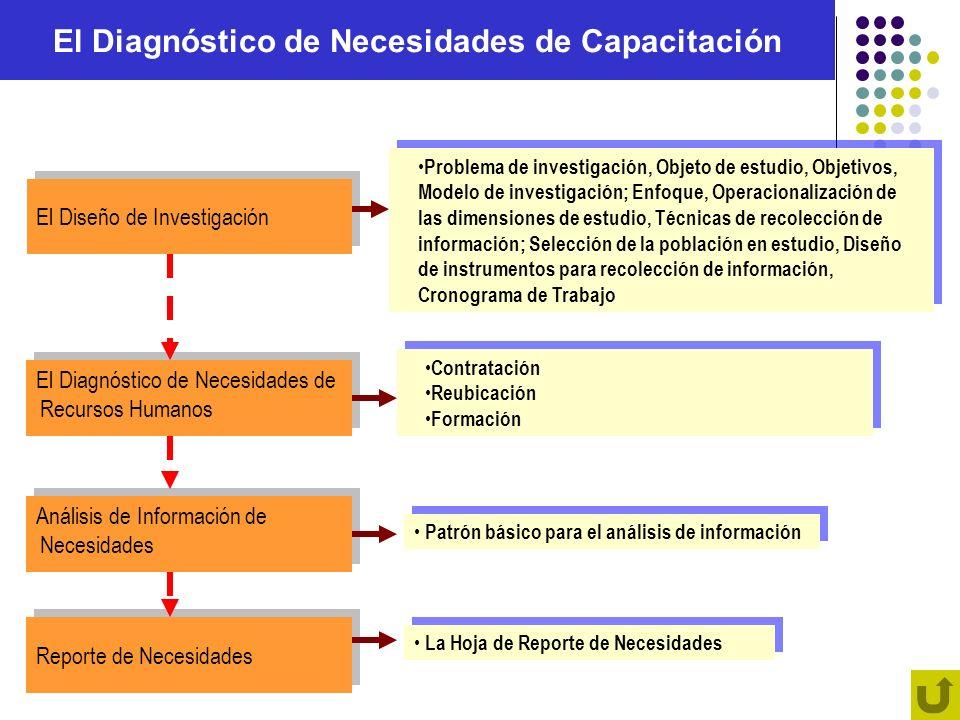 El Diagnóstico de Necesidades de Capacitación El Diseño de Investigación El Diseño de Investigación El Diagnóstico de Necesidades de Recursos Humanos