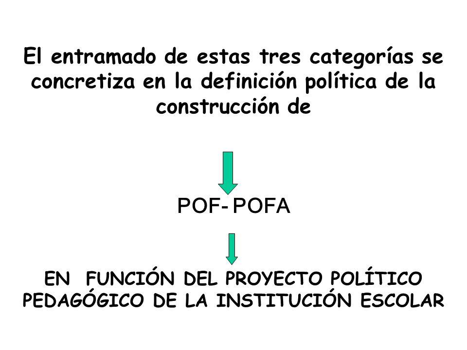 El entramado de estas tres categorías se concretiza en la definición política de la construcción de POF- POFA EN FUNCIÓN DEL PROYECTO POLÍTICO PEDAGÓG