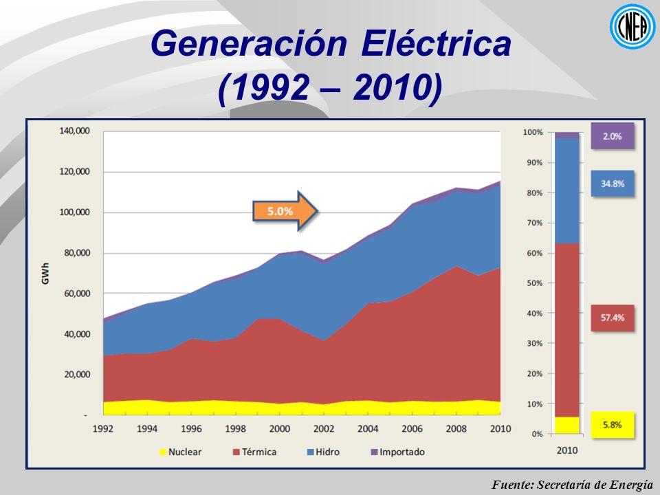 Fuente: Secretaría de Energía Generación Eléctrica (1992 – 2010)