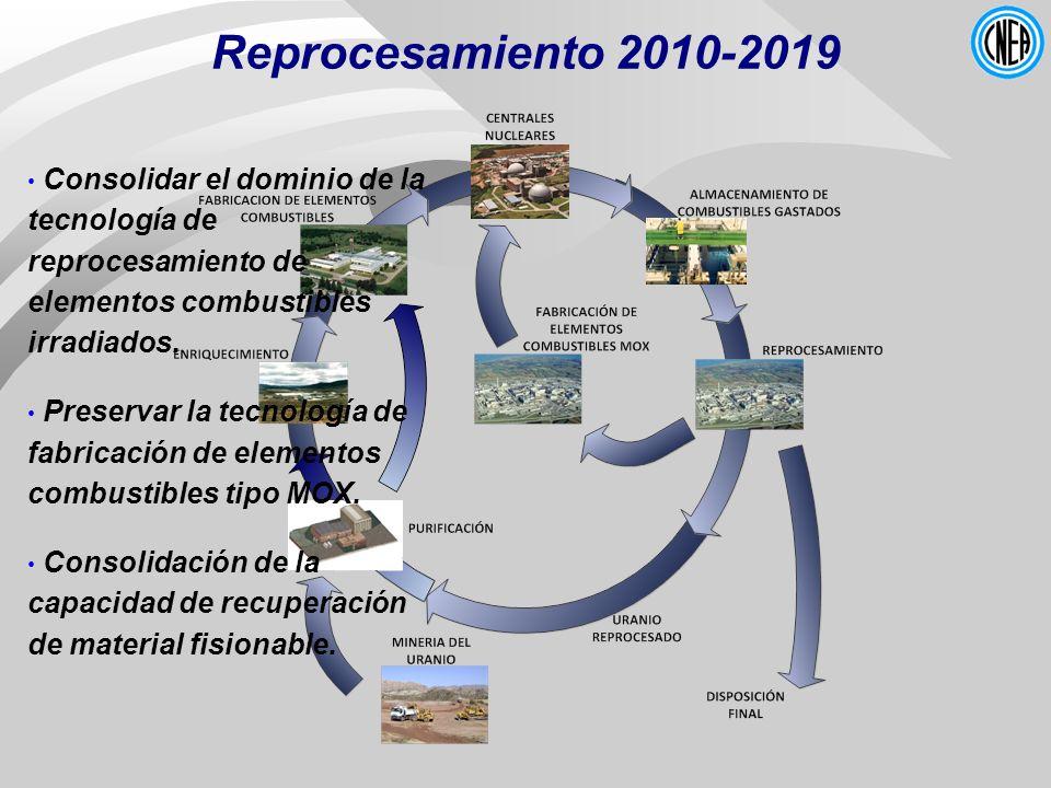 Reprocesamiento 2010-2019 Consolidar el dominio de la tecnología de reprocesamiento de elementos combustibles irradiados. Preservar la tecnología de f