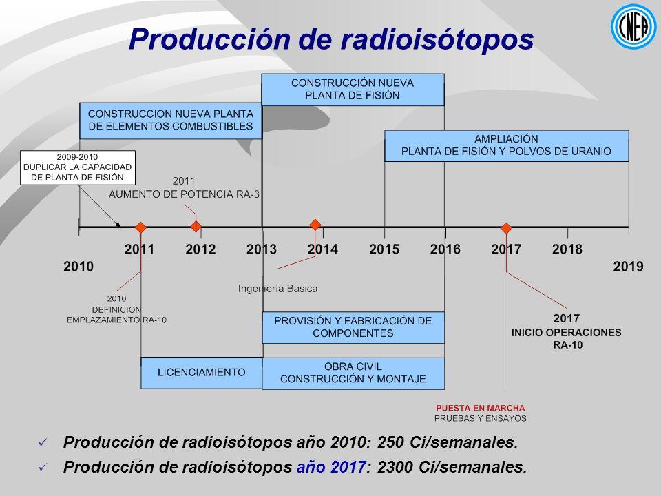 Producción de radioisótopos Producción de radioisótopos año 2010: 250 Ci/semanales. Producción de radioisótopos año 2017: 2300 Ci/semanales.