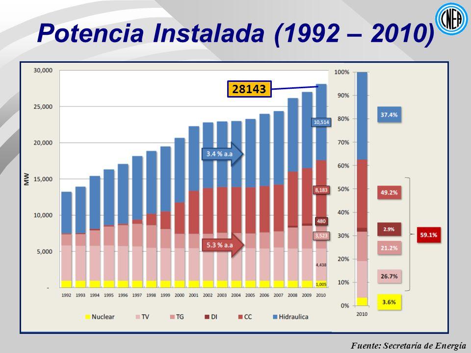 Potencia Instalada (1992 – 2010) Fuente: Secretaría de Energía 28143