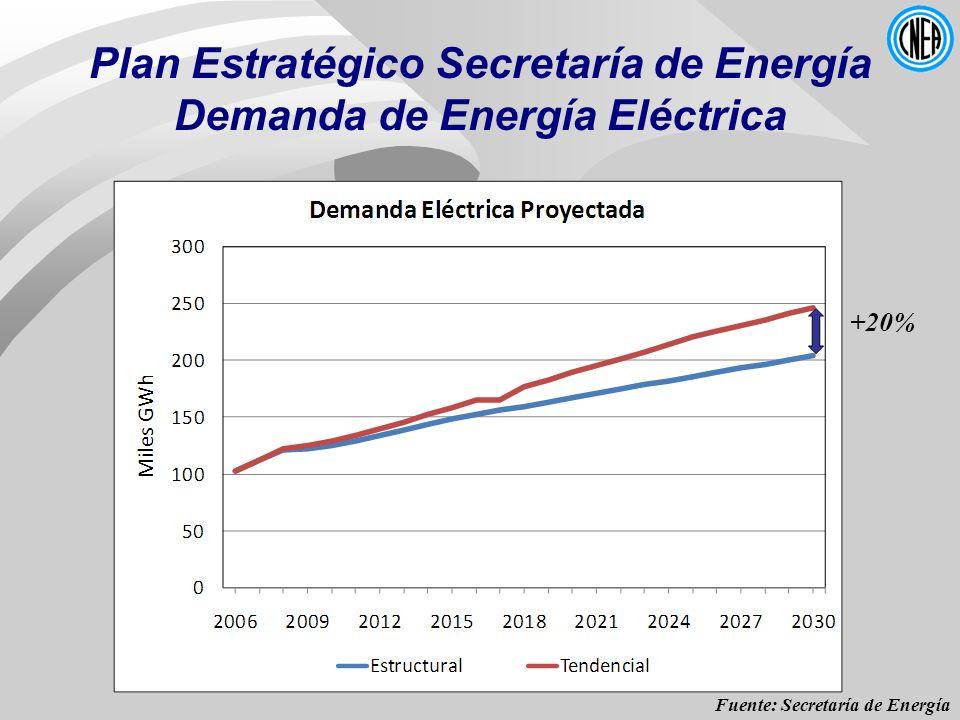 Plan Estratégico Secretaría de Energía Demanda de Energía Eléctrica +20% Fuente: Secretaría de Energía