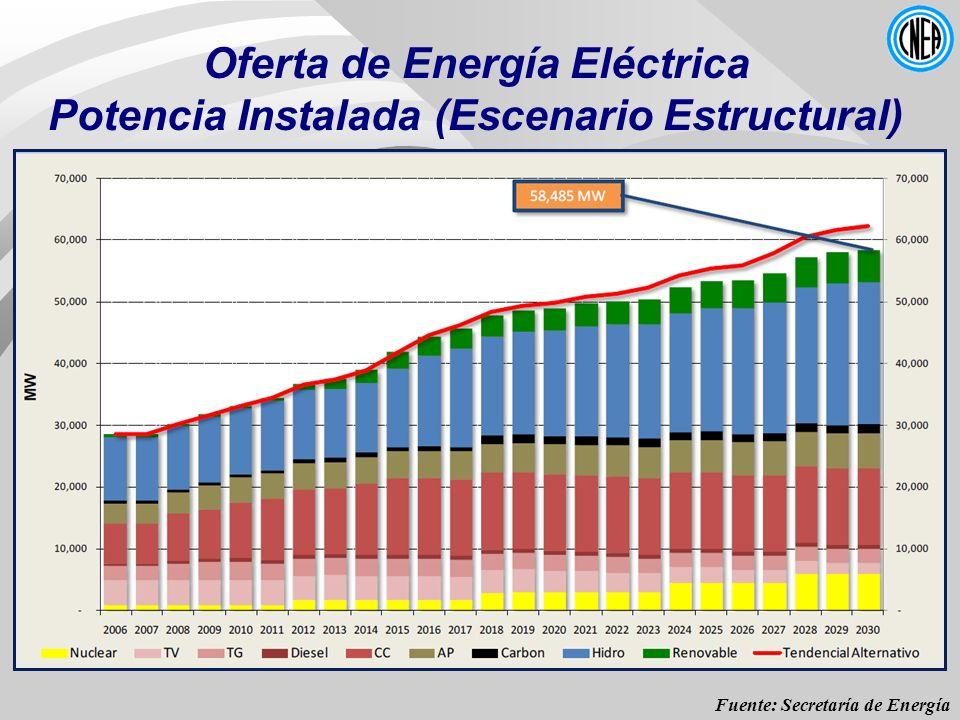 Oferta de Energía Eléctrica Potencia Instalada (Escenario Estructural) Fuente: Secretaría de Energía