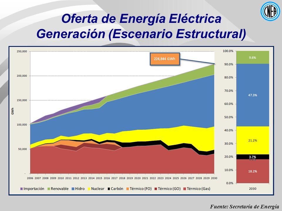 Oferta de Energía Eléctrica Generación (Escenario Estructural) Fuente: Secretaría de Energía